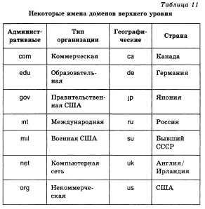 Реферат доменная система имен 8436